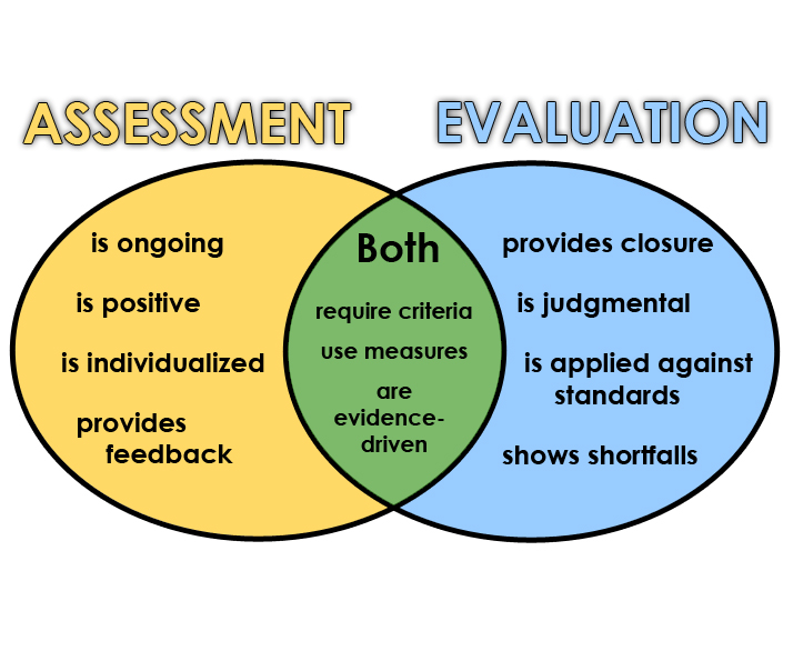 Assessment Vs Evaluation - Lessons - Tes Teach